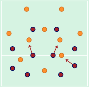 The Jets defended in a narrow, compact 4-4-2 shape and pressed in centre midfield