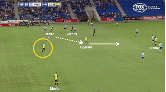 Again, the yellow circle indicates a holding midfielder 'laying the platform' for rotation further forward. Here, Cernak, the nominal right-winger, has become a centre-forward, with Vernes moving wide left to allow Fitzgerald inside.