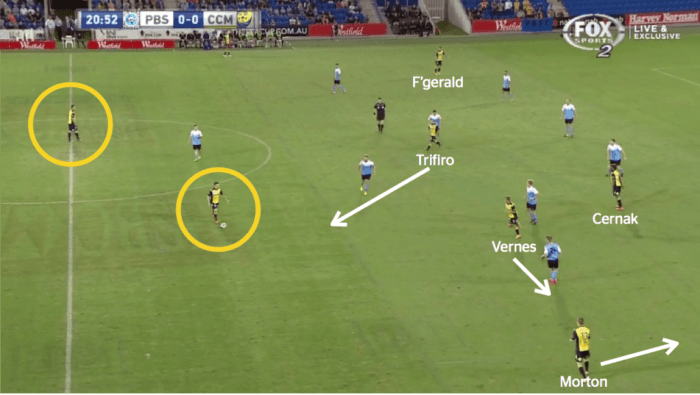 Example 1 - the yellow circled midfielders, Caceres and Hutchinson, held their position so that the front four could rotate, the movement of which is depicted by the white arrows