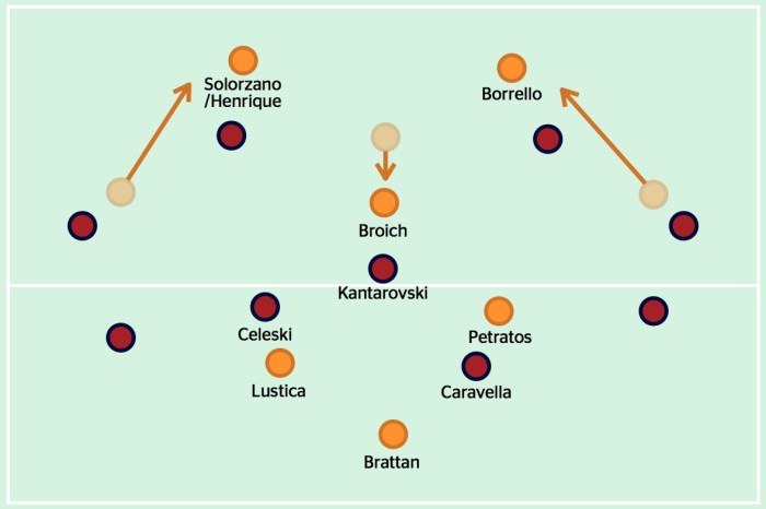 Broich's movement into the midfield zone created a 4v3 numerical advantage for Brisbane. Importantly, his movement was complemented by the two wide forwards making diagonal runs in behind