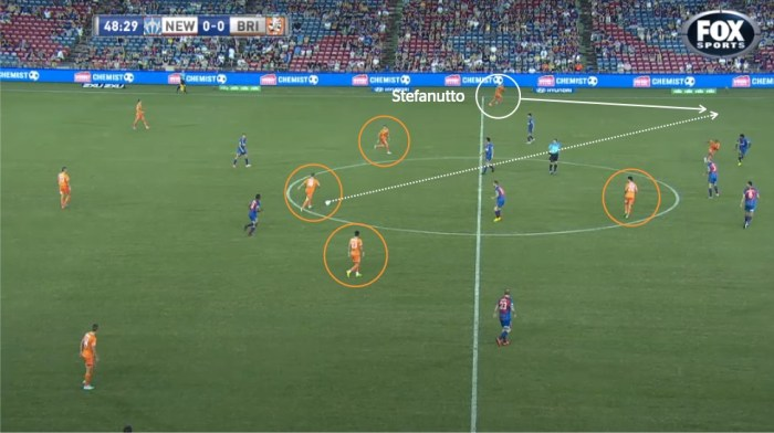 Brisbane's 4v2 midfield superiority is painfully obvious. Brattan is free of pressure to pick out a pass that cuts right through the Jets flat midfield line