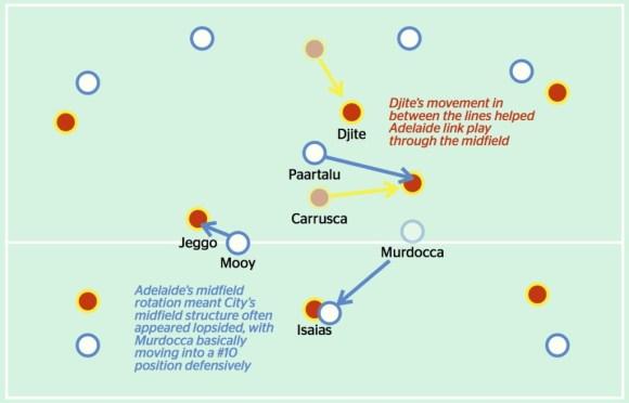 City v Adelaide midfield battle