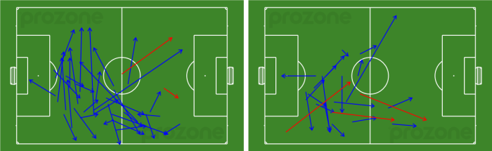 Mark Milligan's passes - 1st (left) and 2nd (right) half v Wellington Phoenix