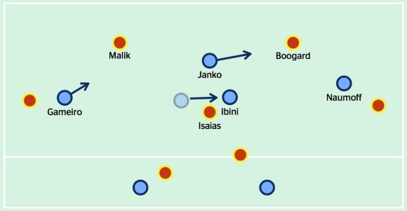 When Janko pressed on the centre-back in possession, Ibini adjusted so that Isaias was unable to receive a pass