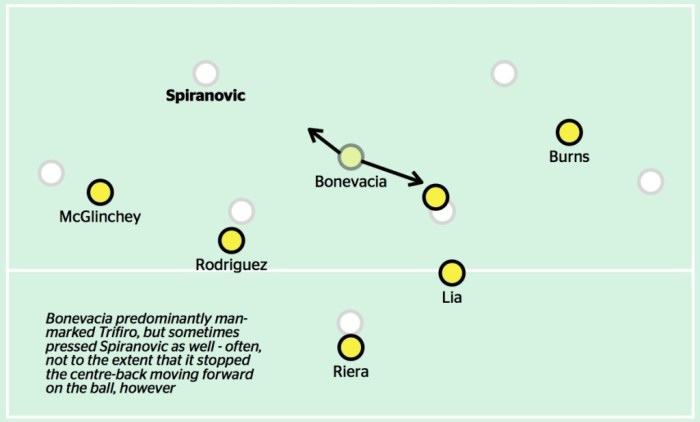 Wellington continued with a very similar midfield structure in this game against the Wanderers