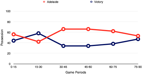 Adelaide's best period of possession came after Victory tired around the 30 minute mark