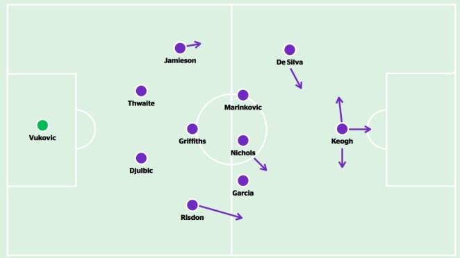 Perth - formation