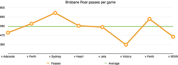 Roar passes per game