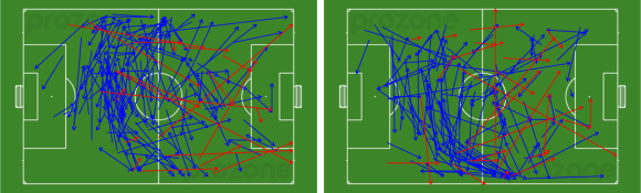 Western Sydney Wanderers passes completed - 1st half (left) v 2nd half (right)