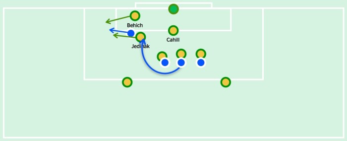 As the low cross from the corner comes in, Behich moves out of his zone to try and intercept the ball. Coupled with Jedinak's man-marking, it leaves the near-post zone vacant, allowing Fadhel to get away from his man-marker and score