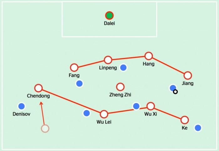 China back five v Uzbeks