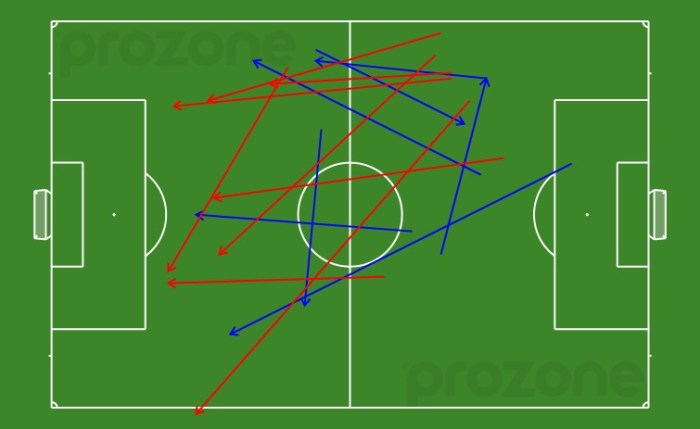 Korea's passes - 75-90 minutes