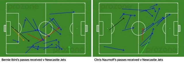 Naumoff and Ibini passes received