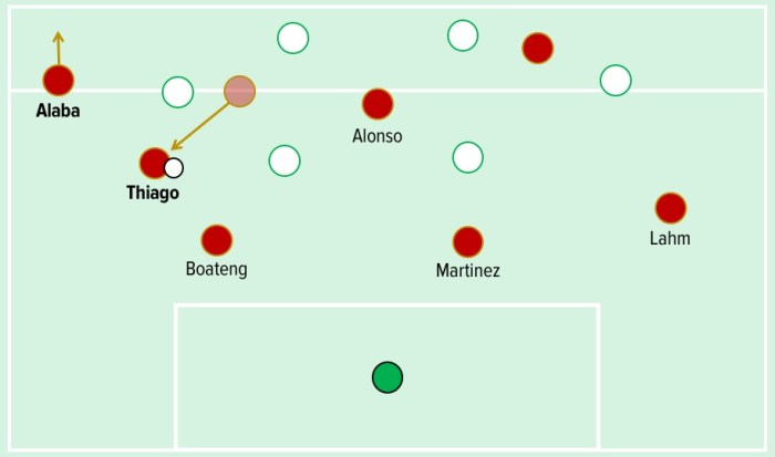 Thiago's movement into the left half-space allowed Alaba to push further forward and support Coman