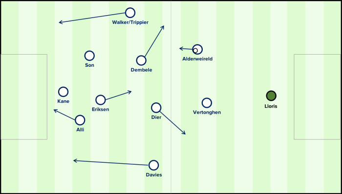Spurs structure in possession and preparation for counterpressing