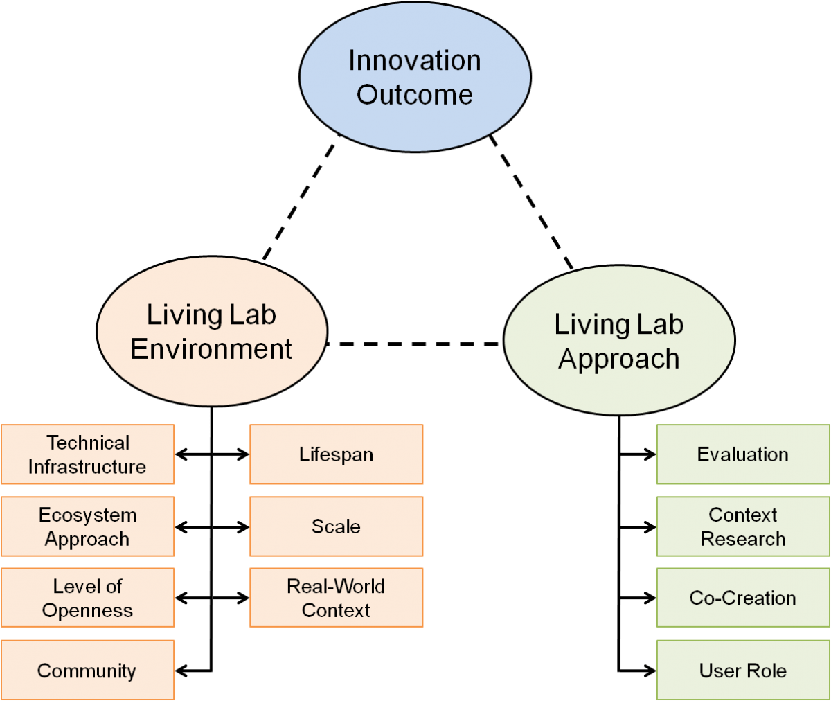 Linking Living Lab Characteristics And Their Outcomes