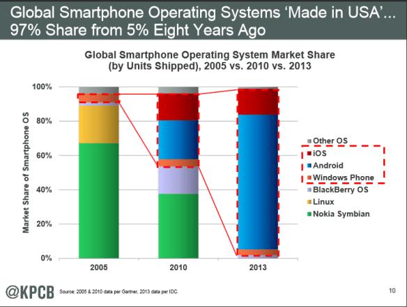 Global Smartphones