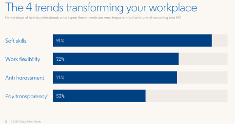 The Latest Global Talent Trends from @LinkedIn