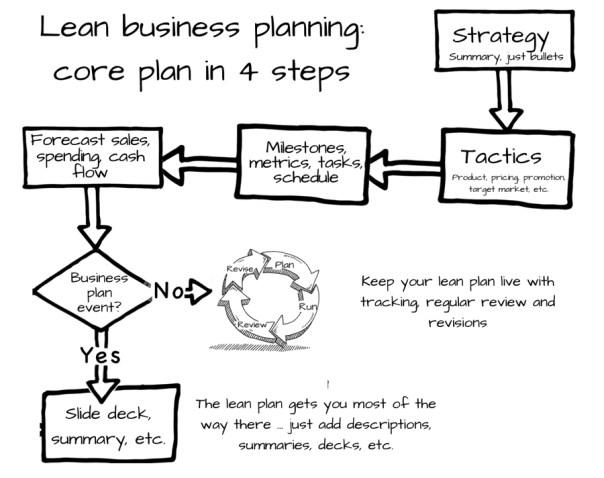 Core plan-900W