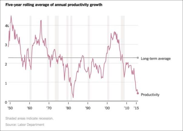 US Productivity Trends