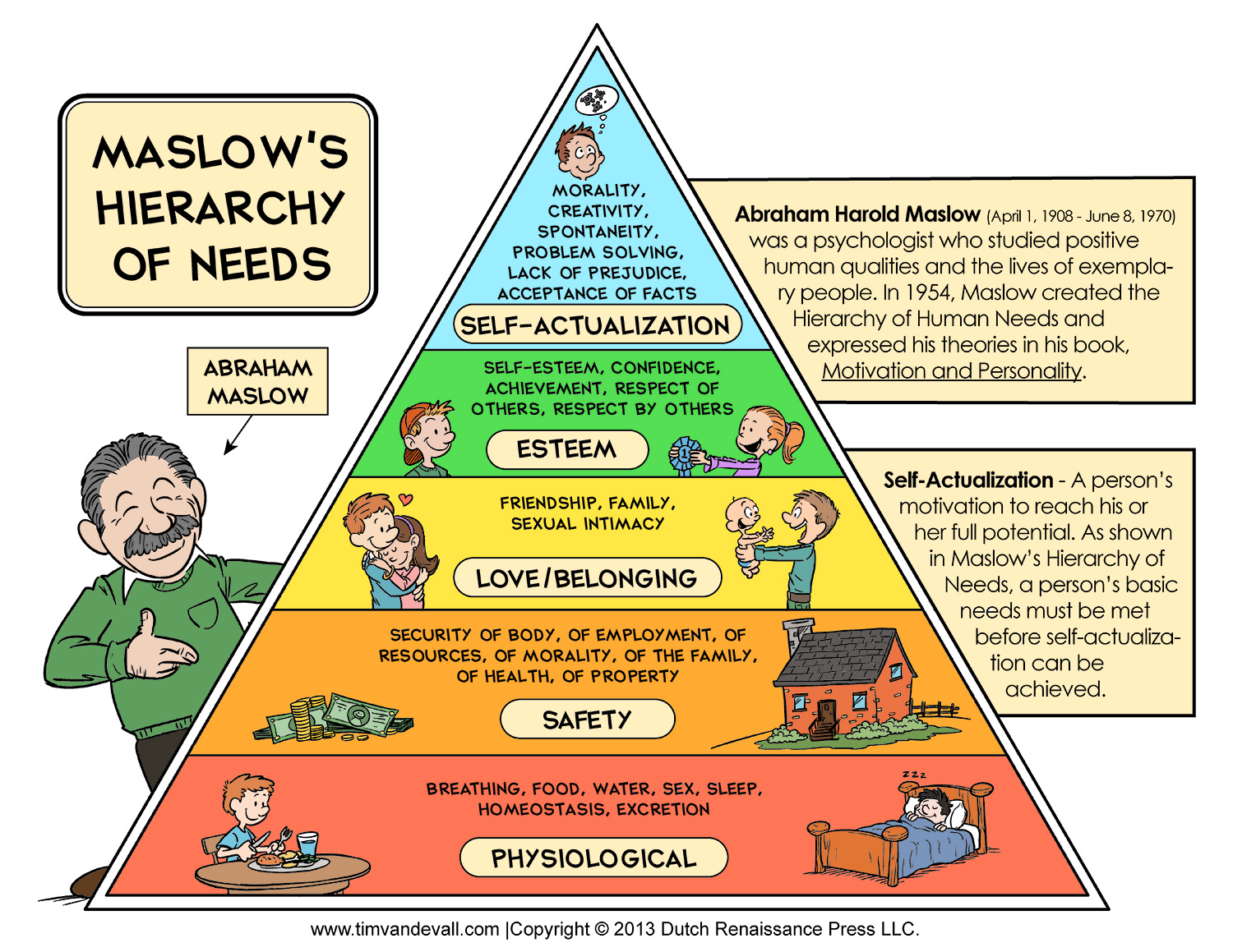 analysis of maslows theory of motivation What is maslow's hierarchy of needs theory the psychologist abraham maslow developed a theory that suggests we, humans, are motivated to satisfy five basic needs.