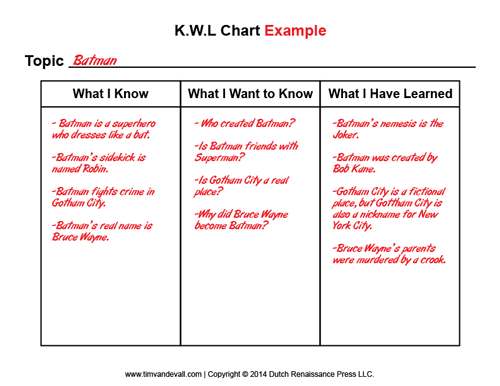 picture about Printable Kwl Charts named Kwl Template. kwl diagram template optimized for a4 papers