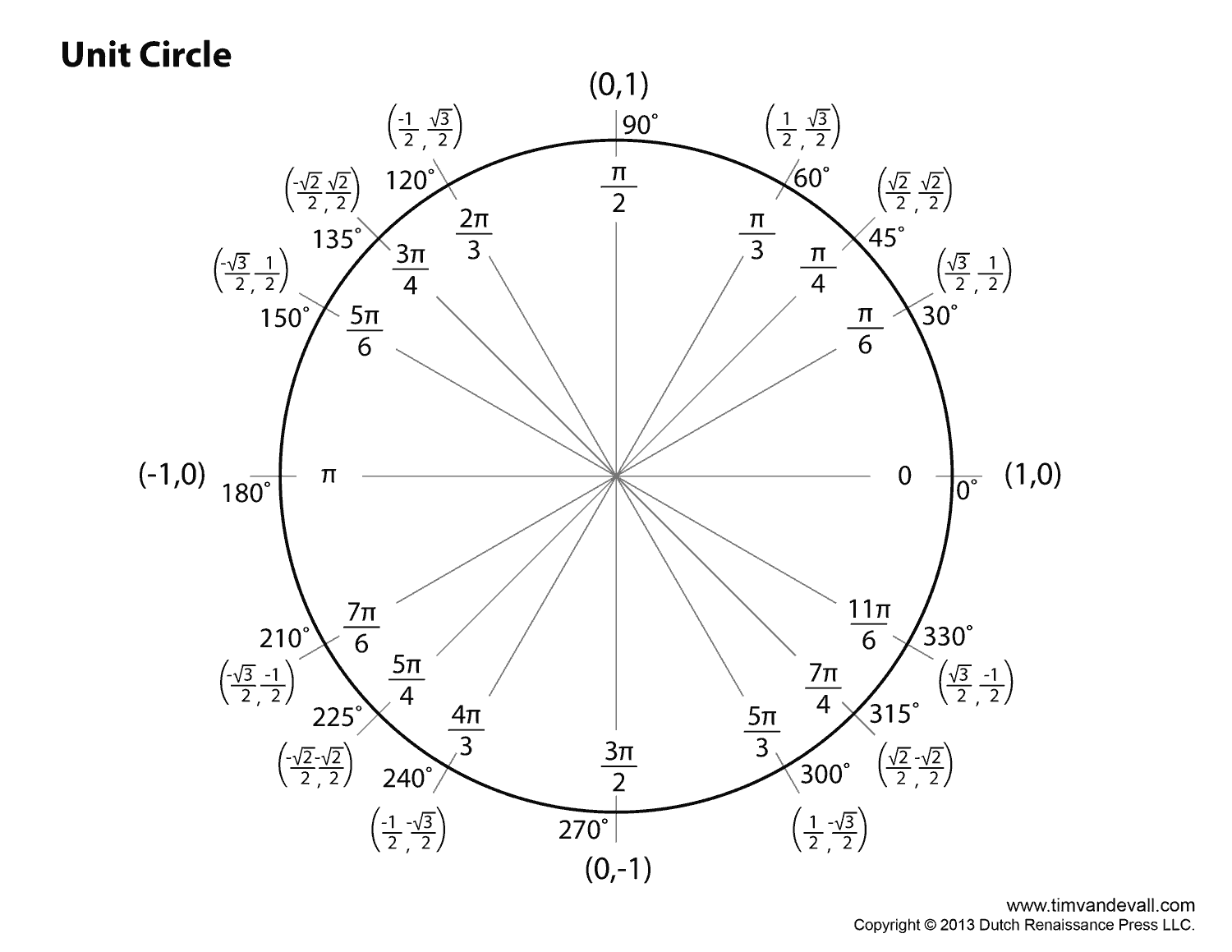Degrees Degrees To Radians Chart