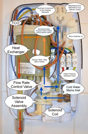 how does an electric shower work | Reviews & Guides