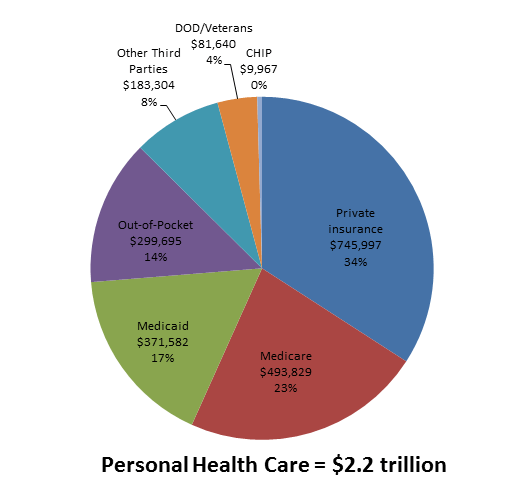 Health care by source