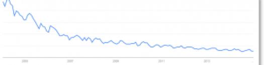 Google trends KM