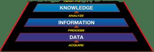 The Knowledge Value (KV) Trapezoid