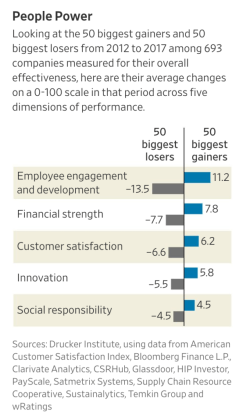 A_Company's_Performance_Depends_First_of_All_on_Its_People_-_WSJ
