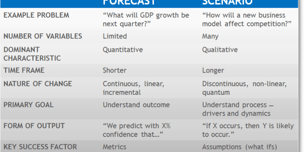 Forecasts and scenarios 2