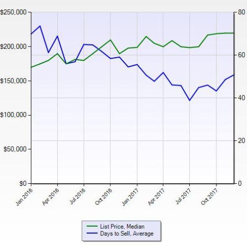 St Pete real estate market trends