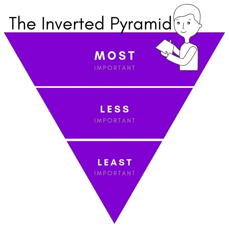 Inverted Pyramid Structure for Short Artist Statements