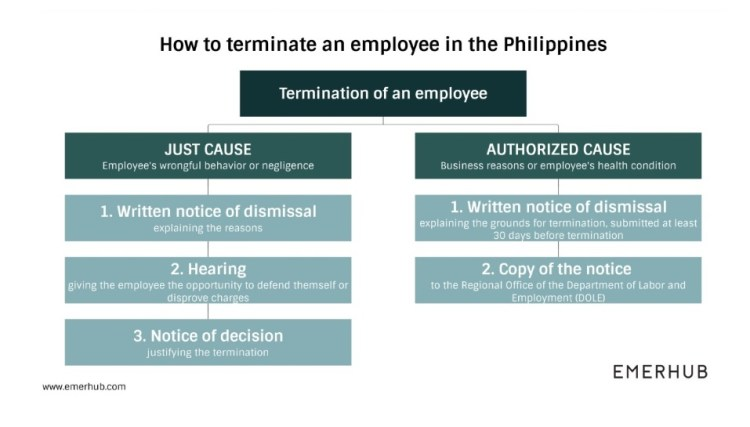 How to terminate