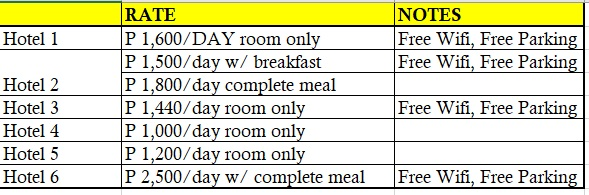 Prices of Hotel