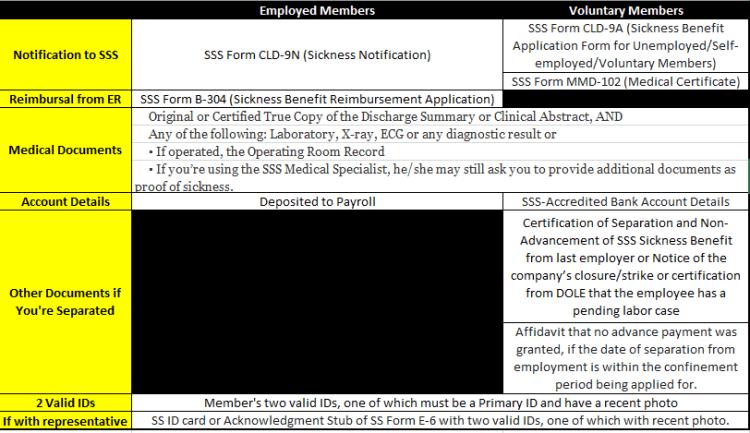 SSS Documents Needed
