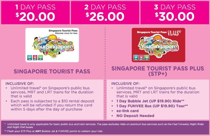 SINGAPORE ON A BUDGET: Transportation (2/3)