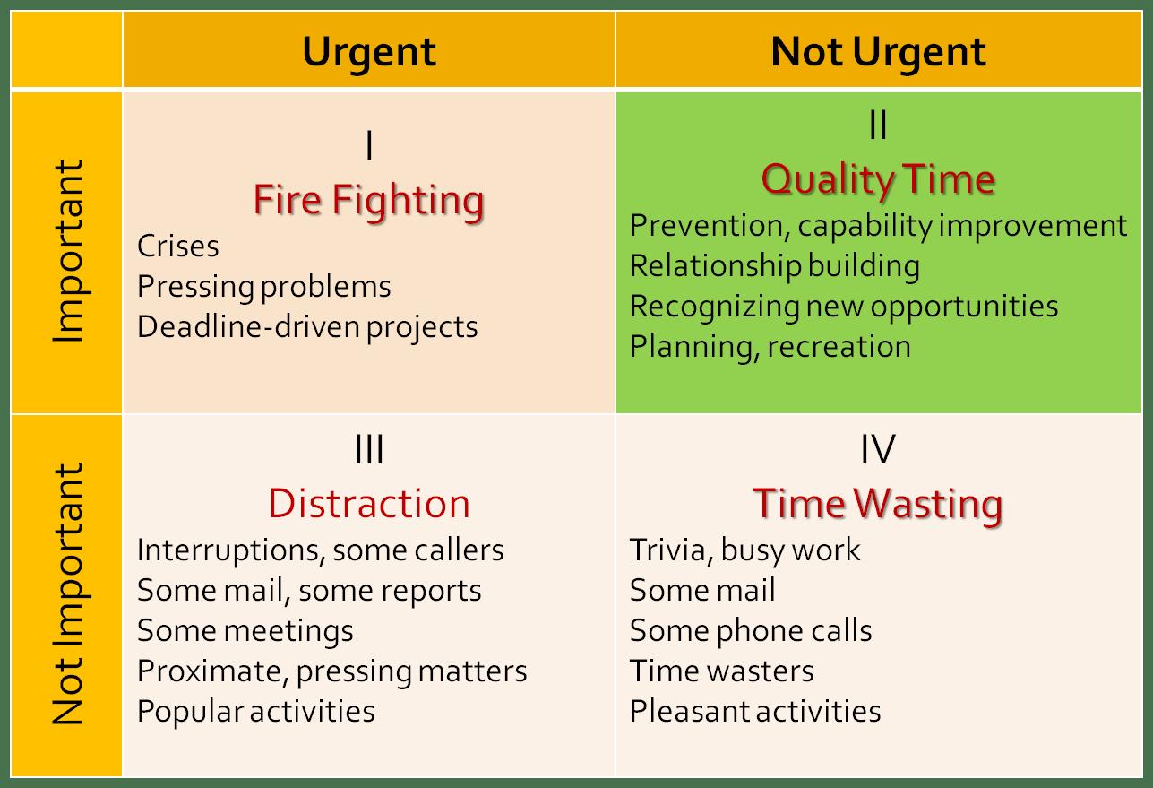 Time Management Strategies Covey Quadrants