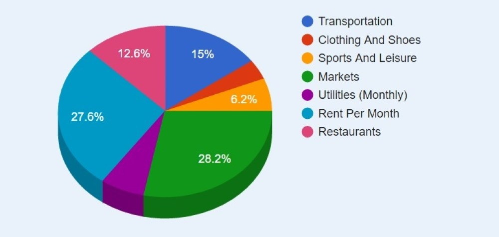 cost-of-living-in-lx-expenses-by-category