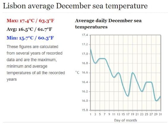 sea-temperature-in-december-lisbon