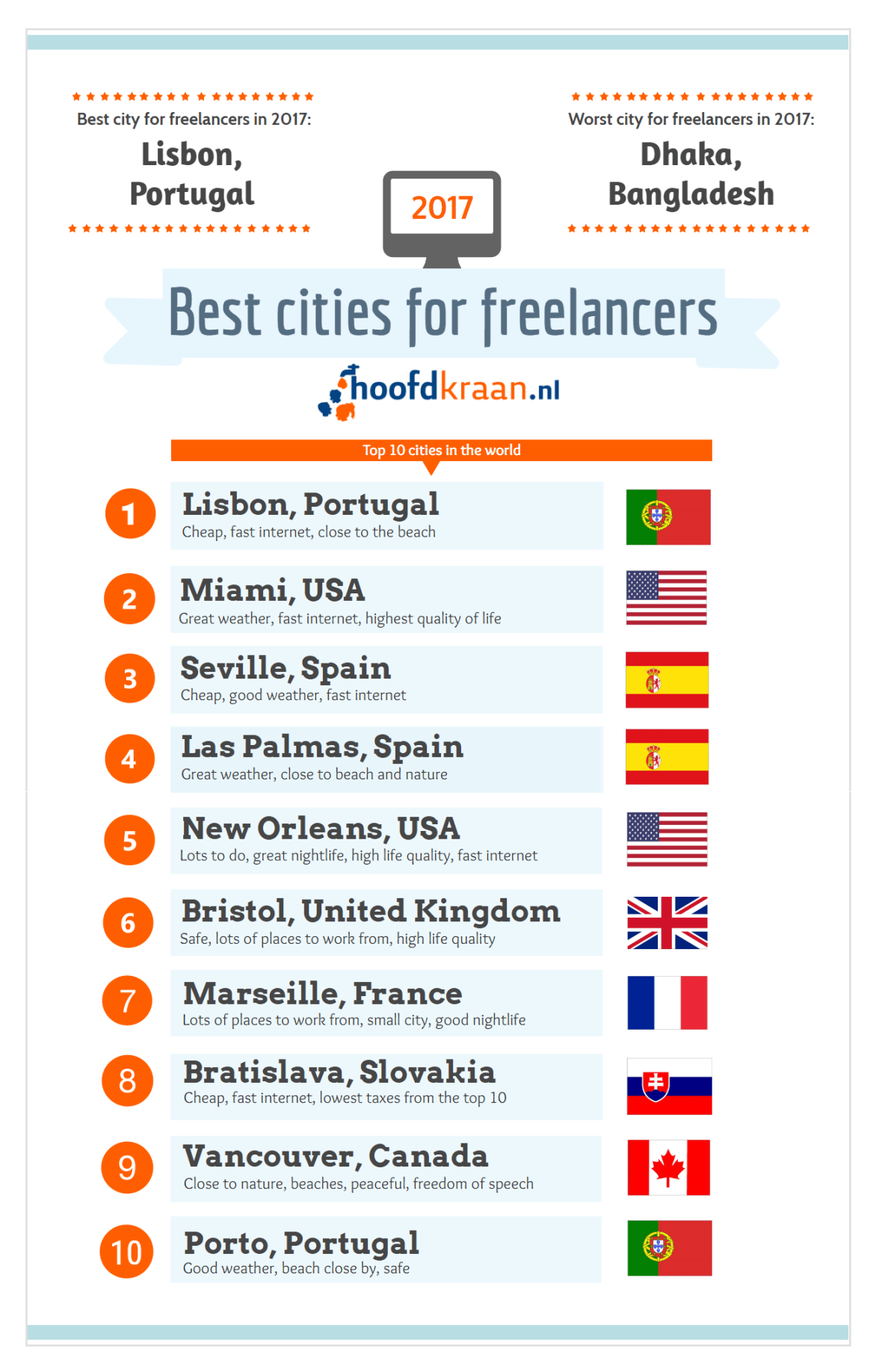 Best_Cities_for_freelancers_Infographic.png
