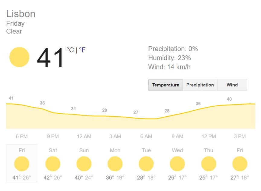 Weather Lisbon