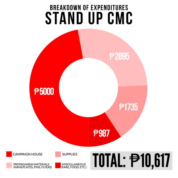 STAND UP CMC BREAKDOWN OF EXPENDITURES