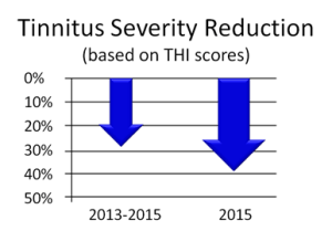 THI Reduction graph (2013-2015) - 2