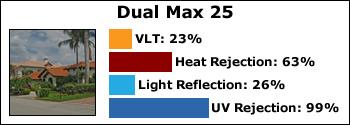 Dual-Max-25