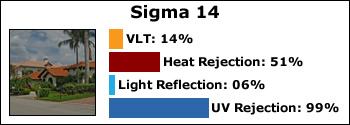 sigma-14