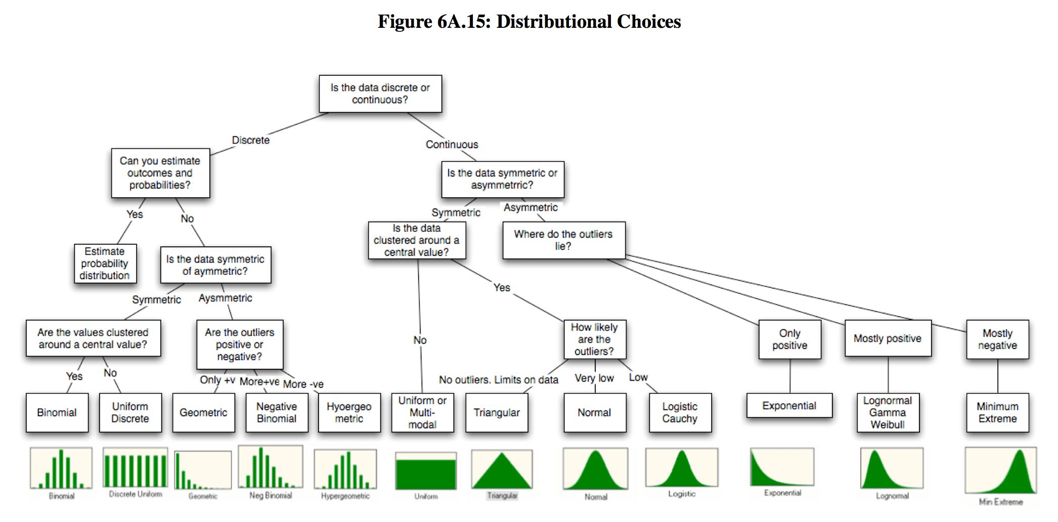Probability Distributions And Their Mass Density Functions