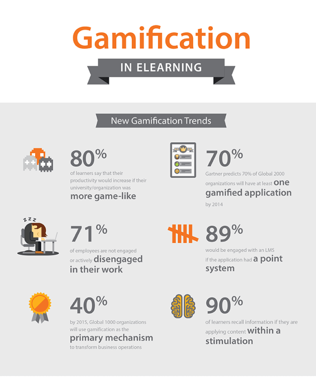 Gamification-Trends-in-eLearning-Infographic